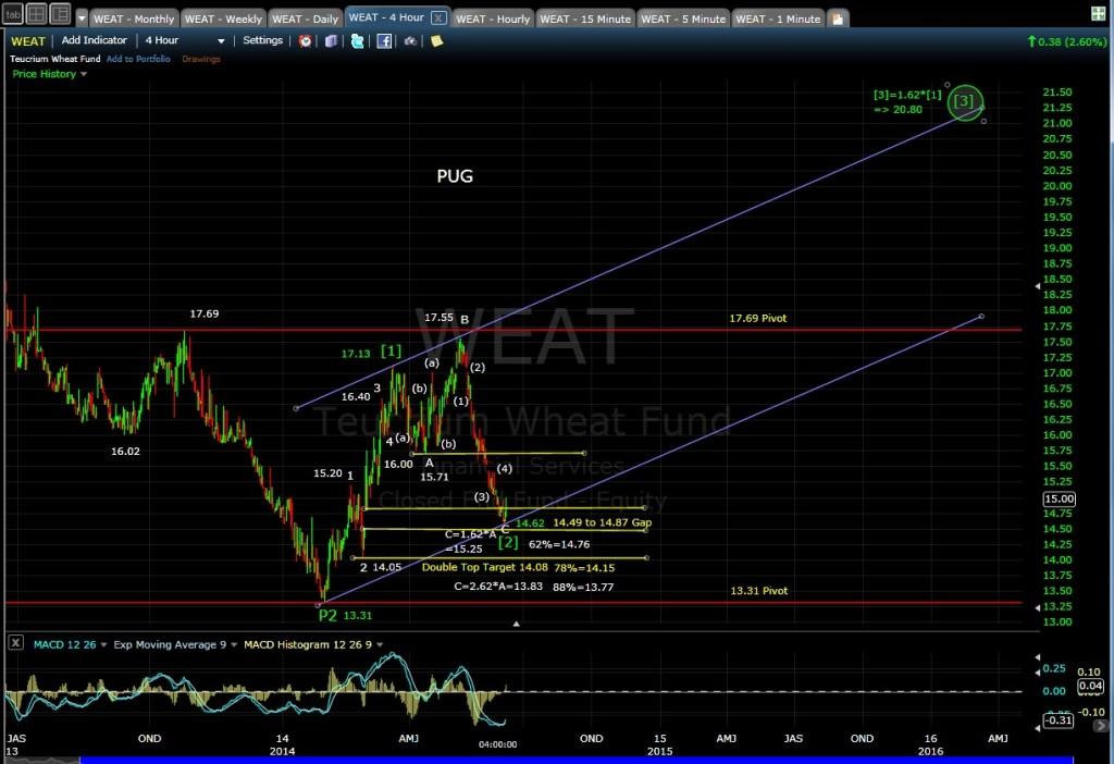 PUG WEAT 4-hr chart EOD 6-6-14