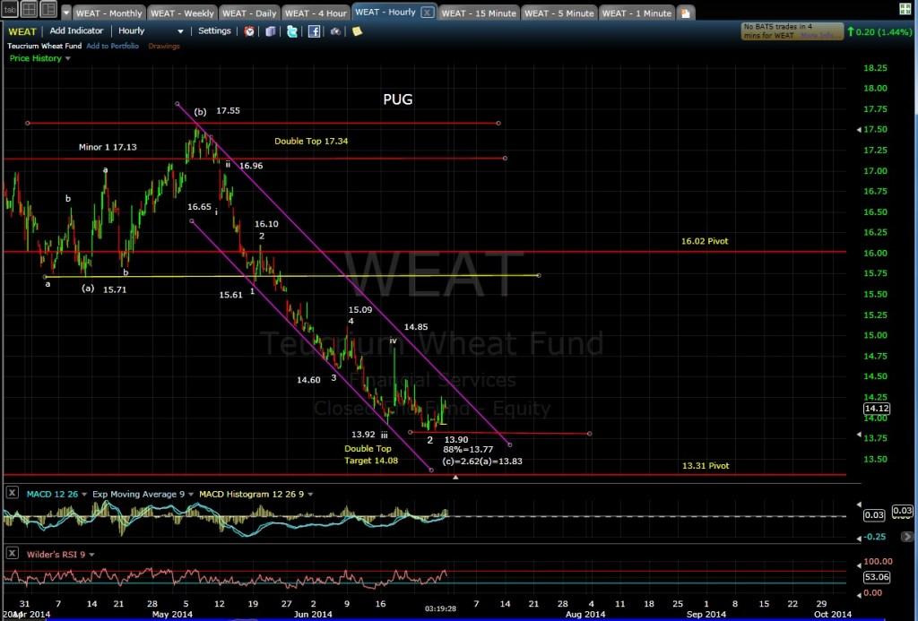 PUG WEAT 60-min chart 6-27-14