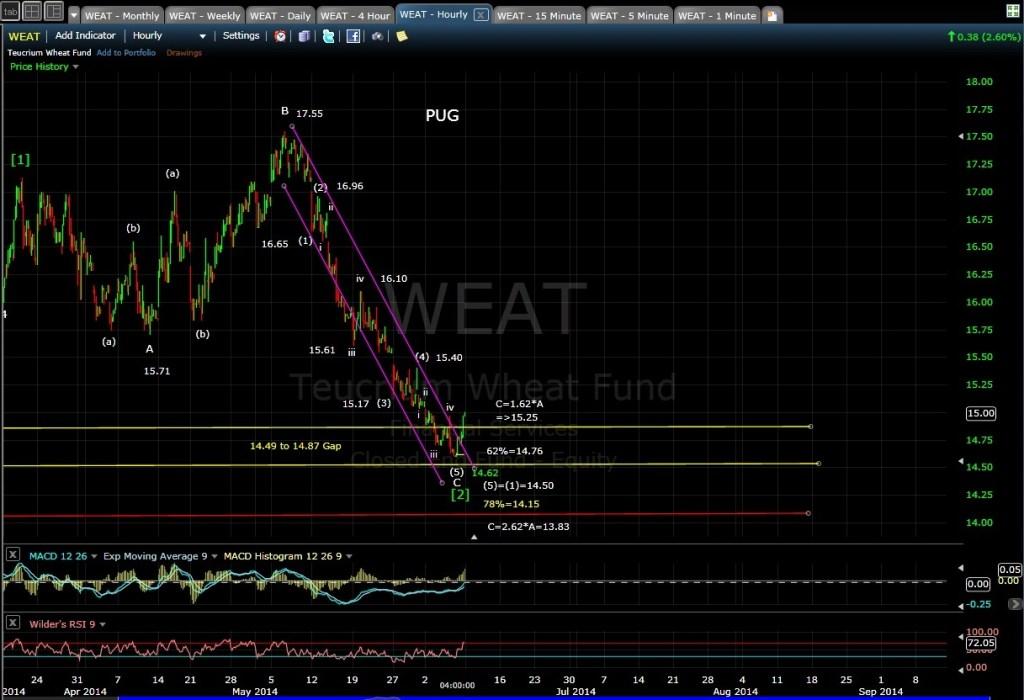 PUG WEAT 60min chart EOD 6-6-14