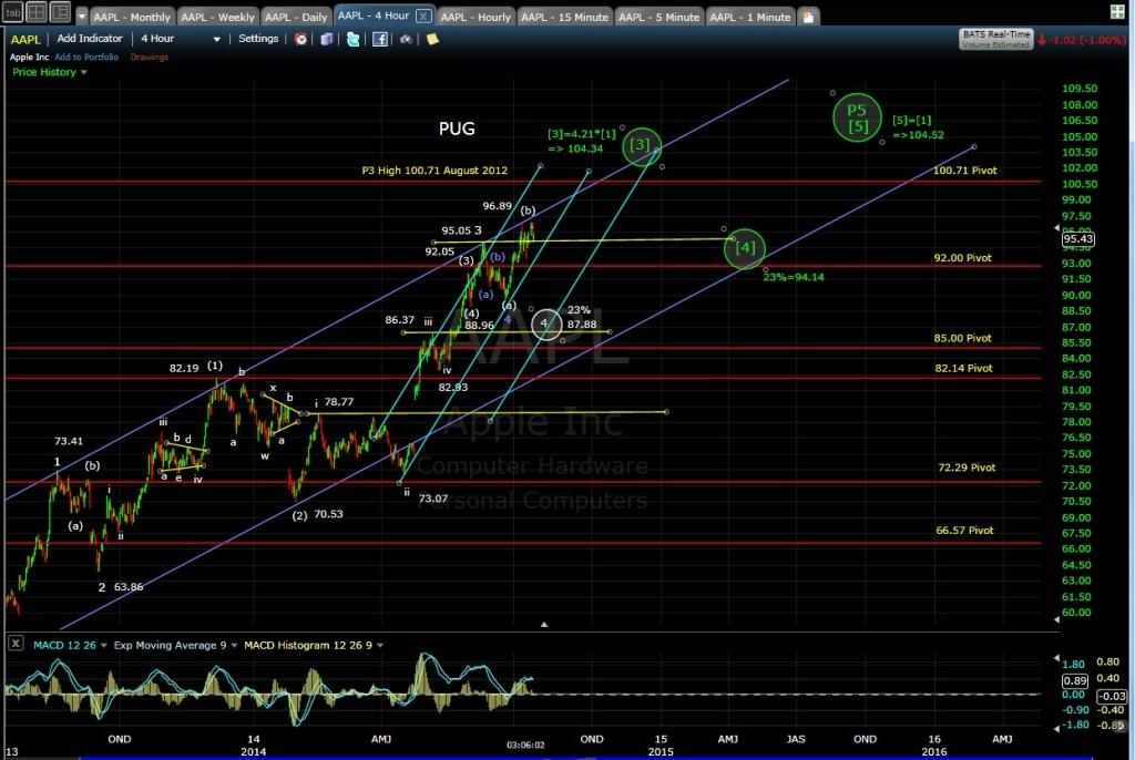 PUG AAPL 4-hr chart EOD 7-15-14
