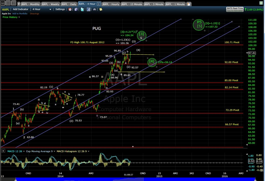 PUG AAPL 4-hr Chart MD 7-23-14