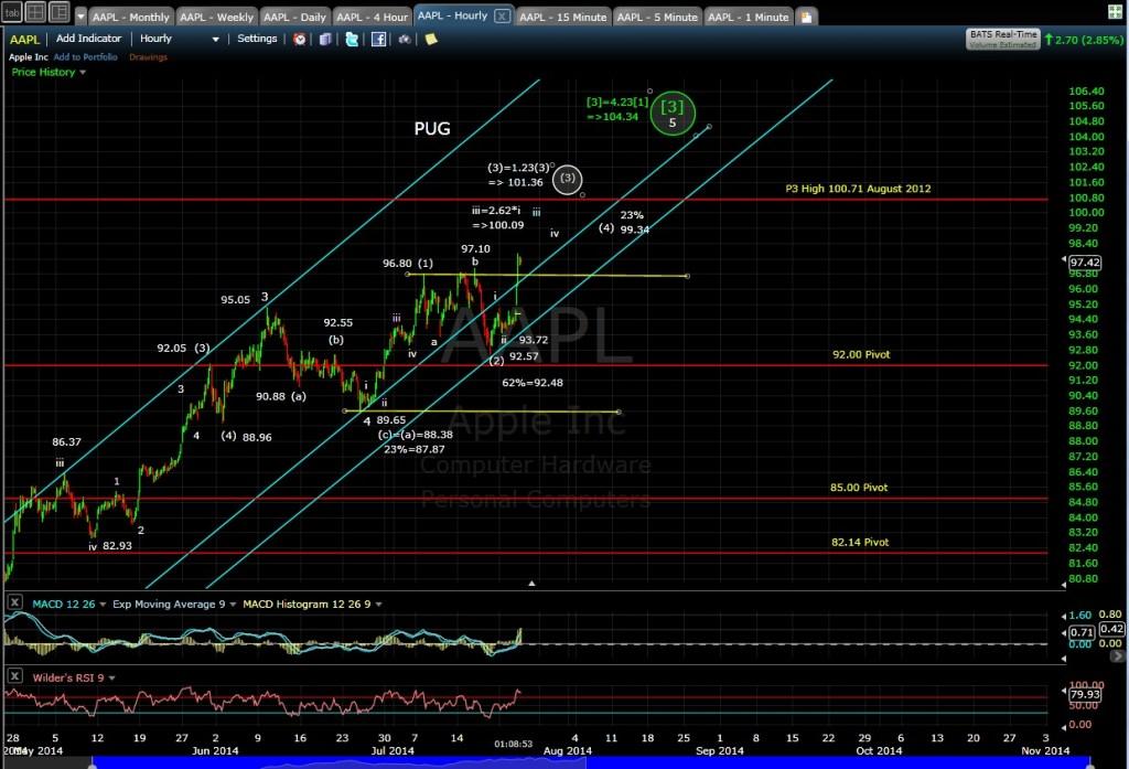 PUG AAPL 60-min Chart MD 7-23-14