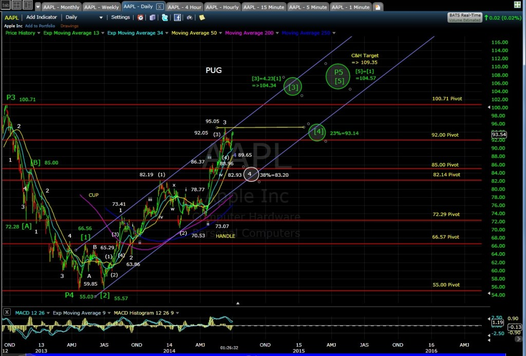 PUG AAPL daily chart MD 7-2-14
