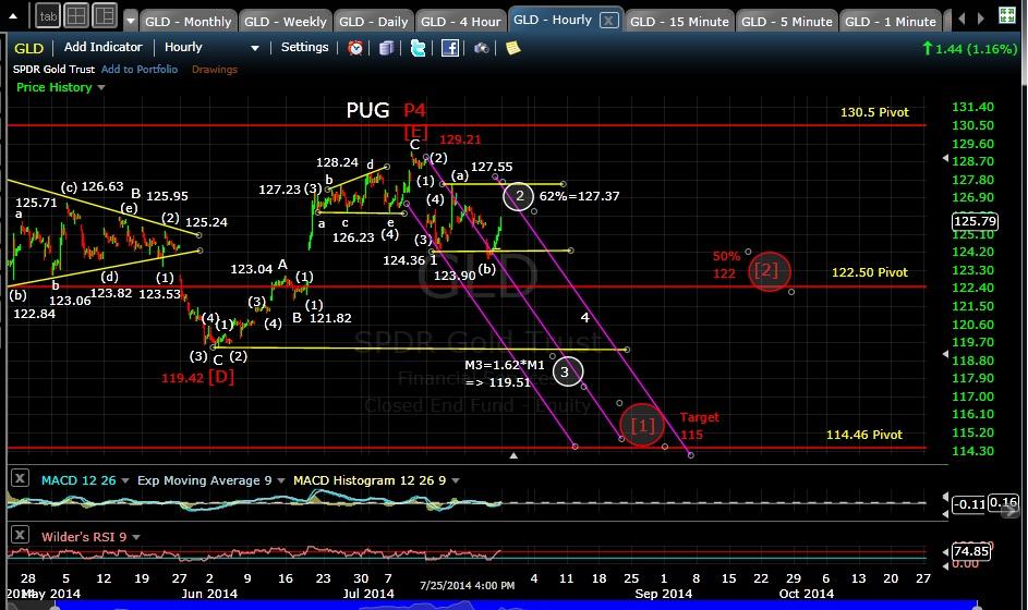 PUG GLD 60-min chart EOD 7-25-14