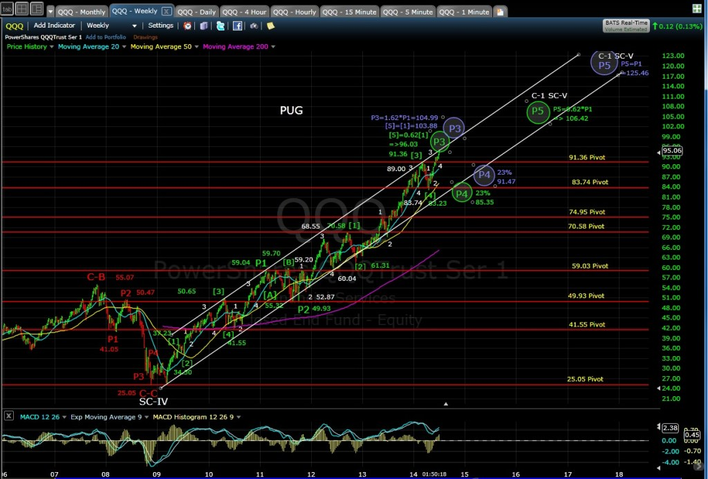 PUG QQQ Weekly chart MD 7-2-14