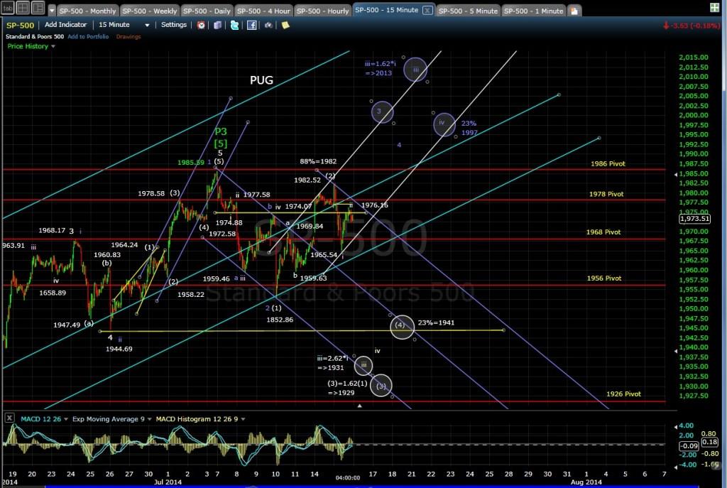 PUG SP-500 15-min chart EOD 7-15-14