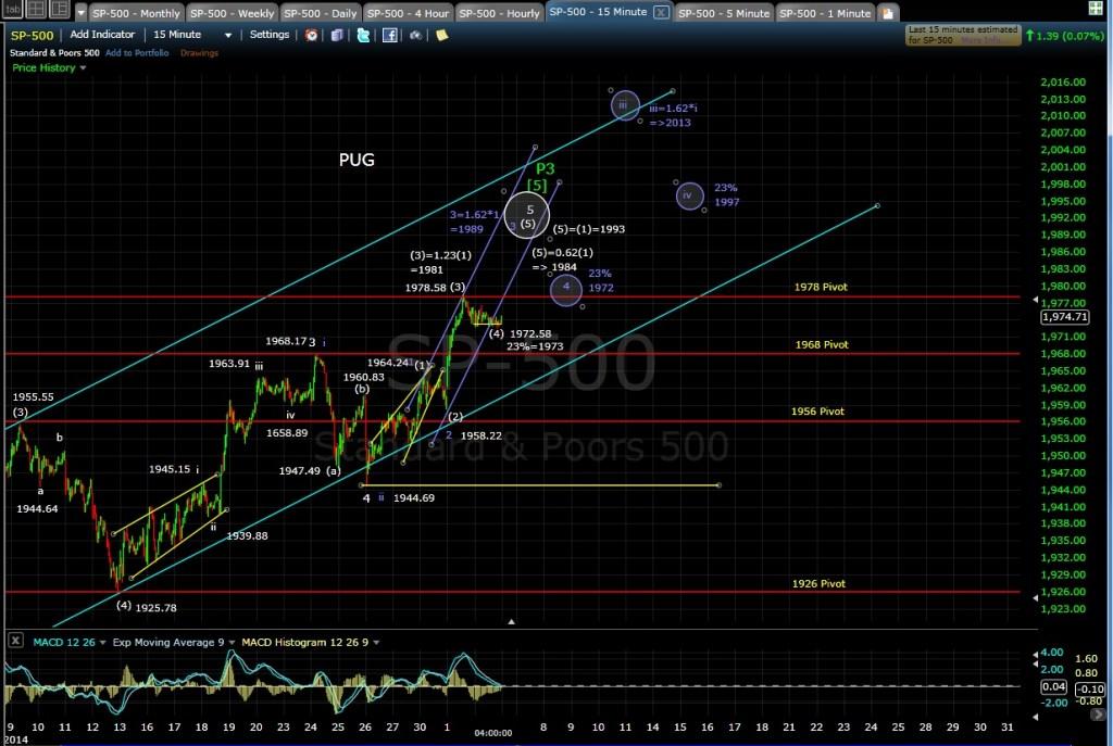 PUG SP-500 15-min chart EOD 7-2-14