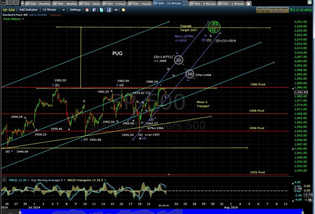 PUG SP-500 15-min chart EOD 7-22-14
