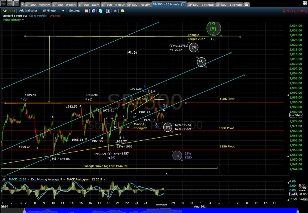 PUG SP-500 15-min chart EOD 7-25-14
