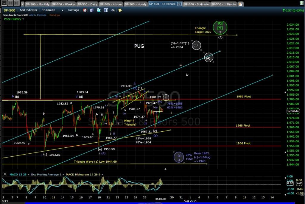 PUG SP-500 15-min chart EOD 7-28-14