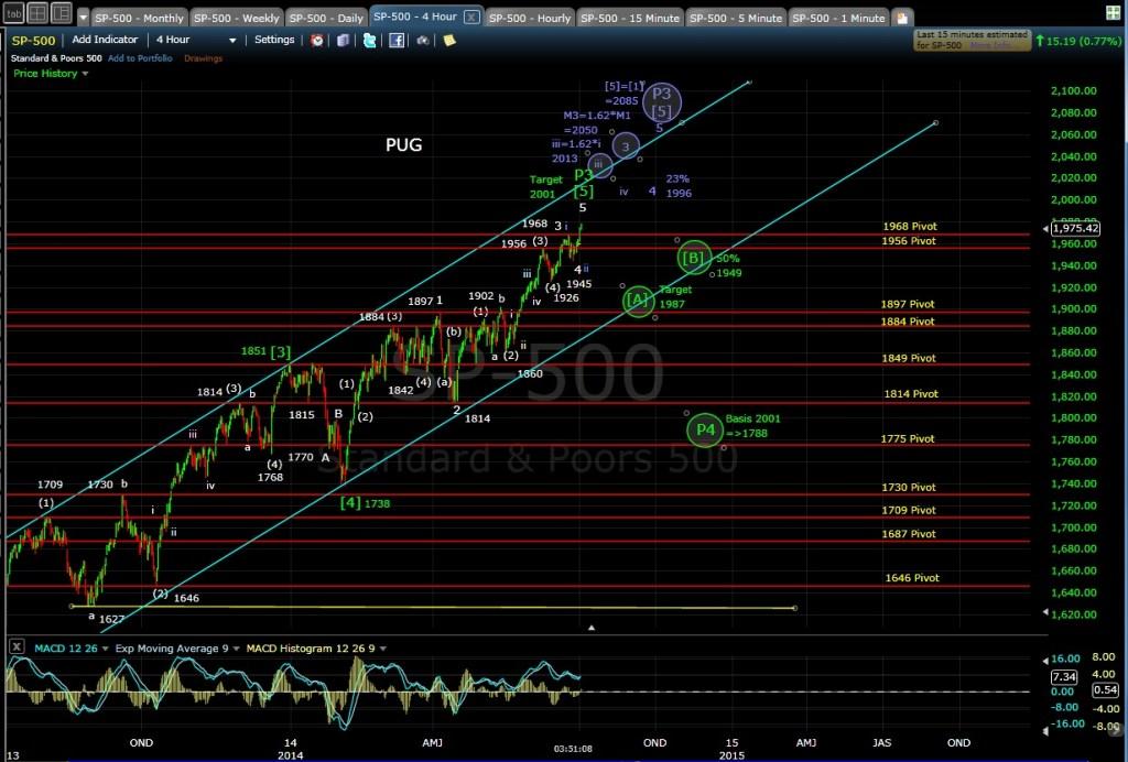 PUG SP-500 4-hr chart EOD 7-1-14