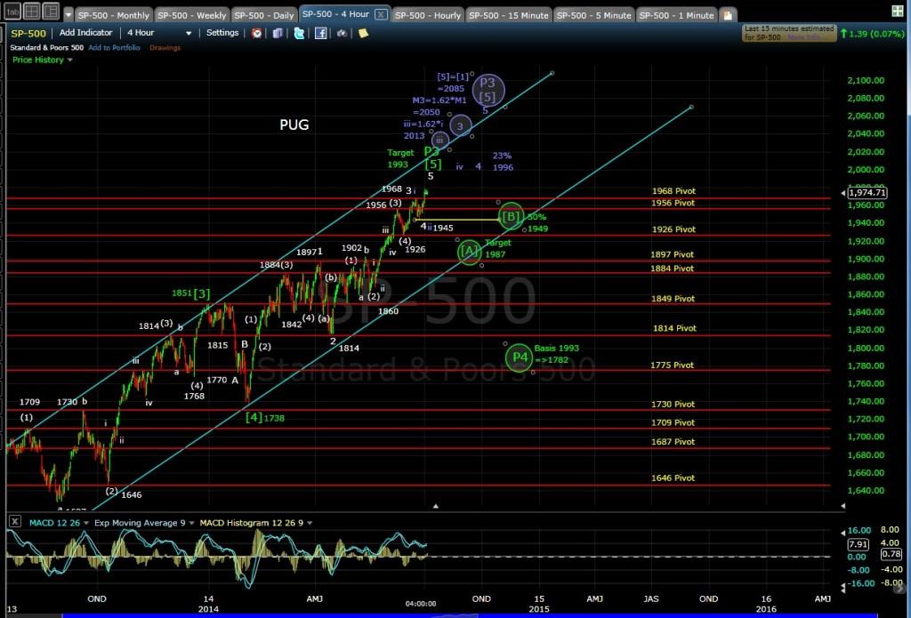 PUG SP-500 4-hr chart EOD 7-2-14