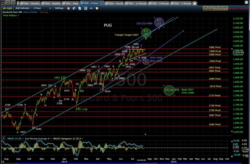 PUG SP-500 4-hr chart EOD 7-29-14
