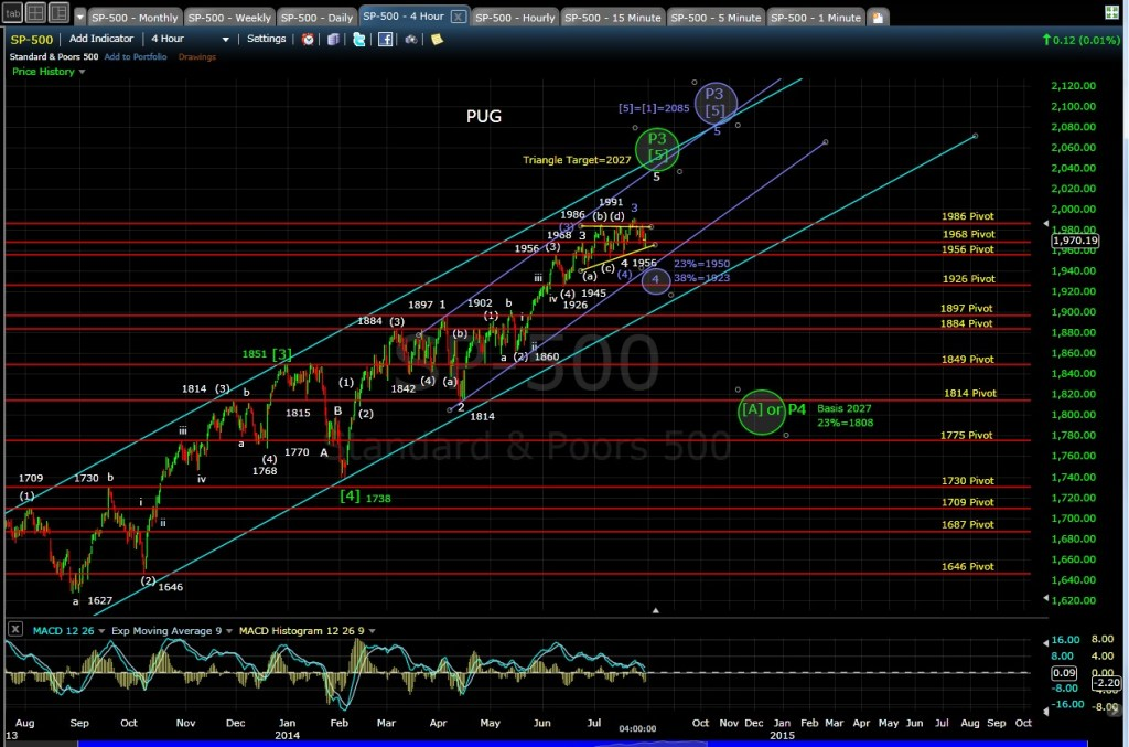 PUG SP-500 4-hr chart EOD 7-30-14
