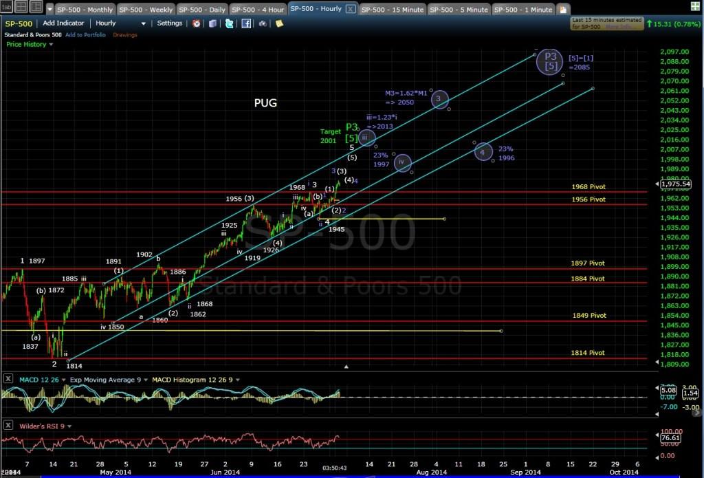PUG SP-500 60-min chart EOD 7-1-14