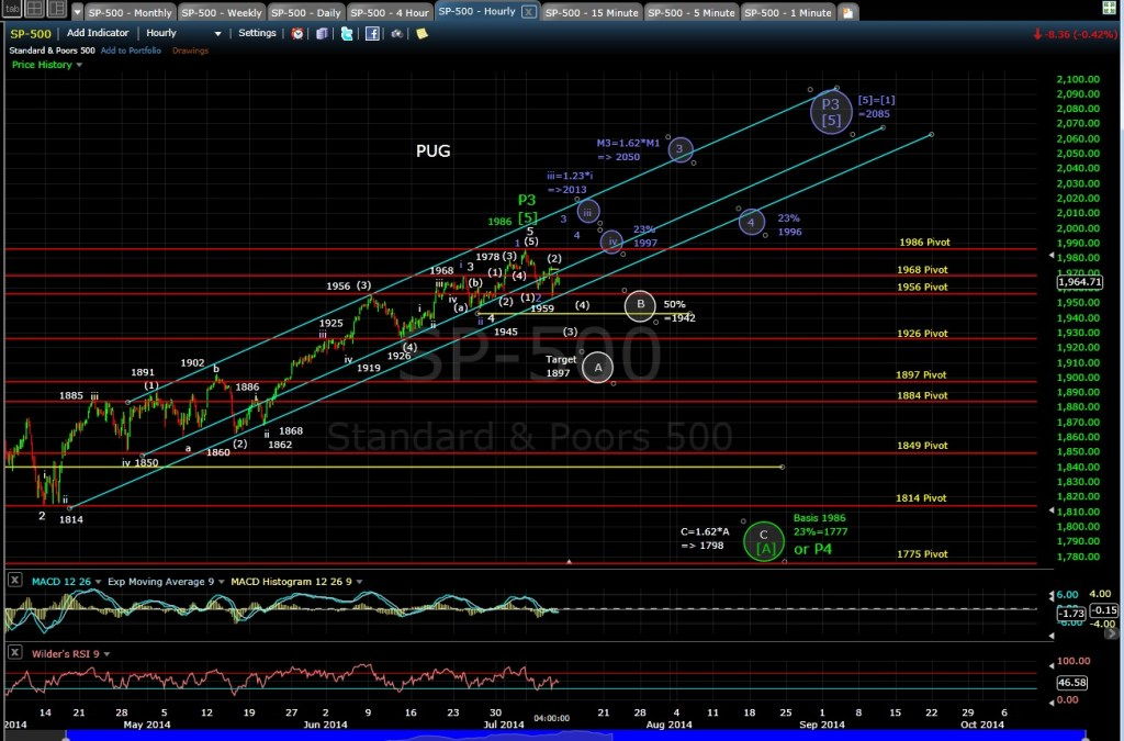 PUG SP-500 60-min chart EOD 7-10-14