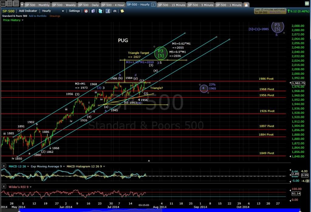 PUG SP-500 60-min chart EOD 7-22-14