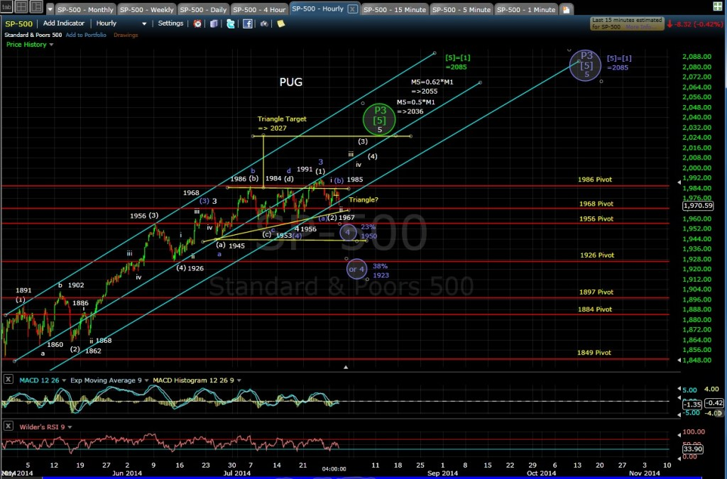 PUG SP-500 60-min chart EOD 7-29-14