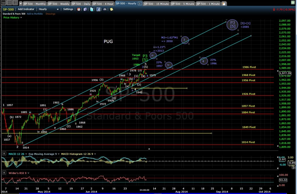PUG SP-500 60-min chart EOD 7-7-14