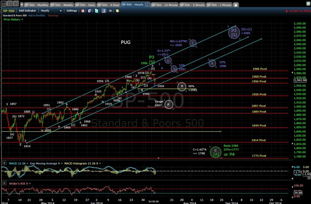 PUG SP-500 60-min chart EOD 7-8-14