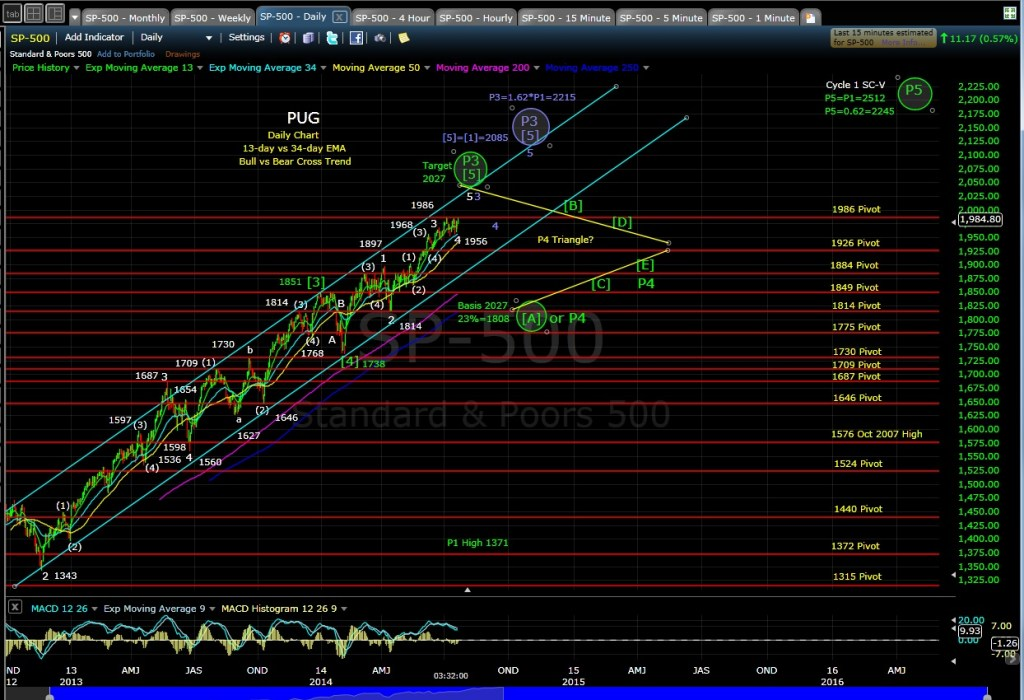 PUG SP-500 daily chart EOD 7-22-14