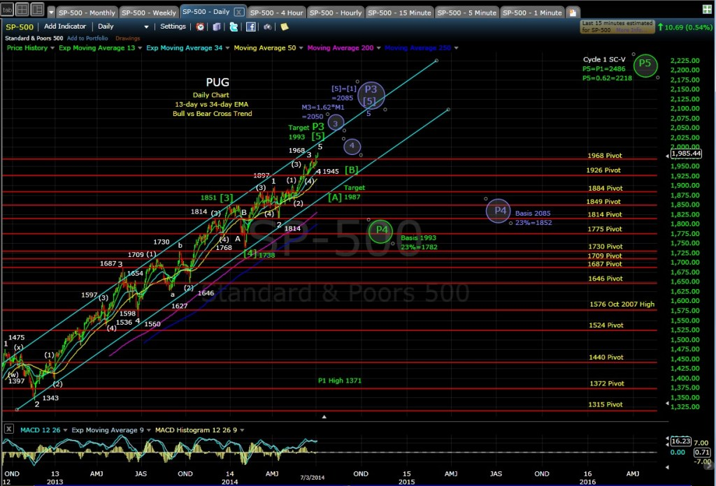 PUG SP-500 dialy chart EOD 7-3-14