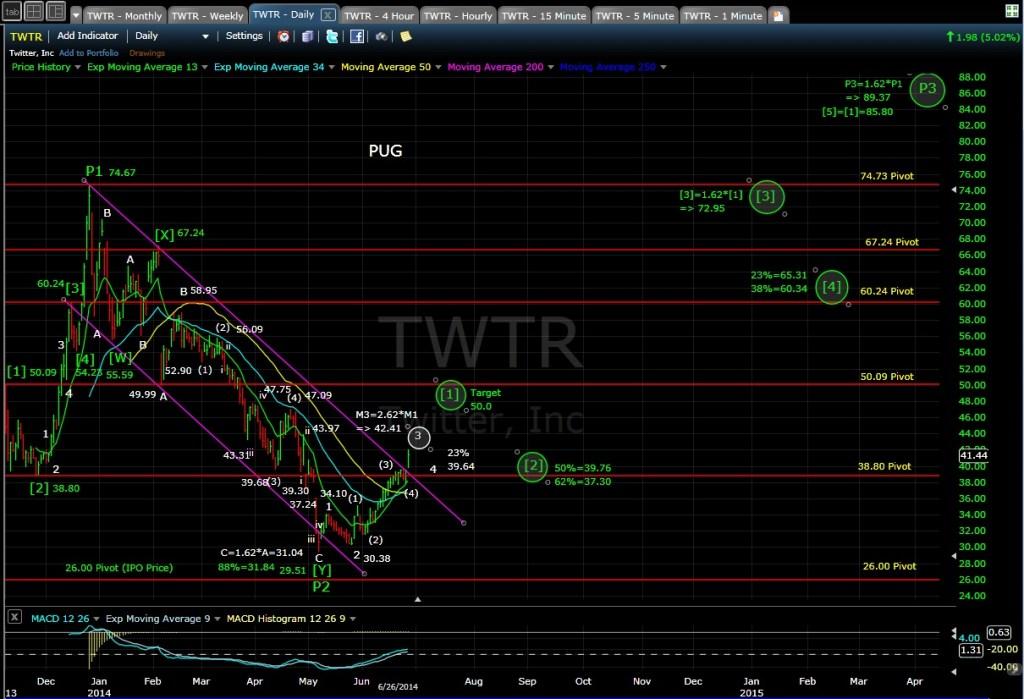 pug-twtr-daily-chart-eod-6-26-14