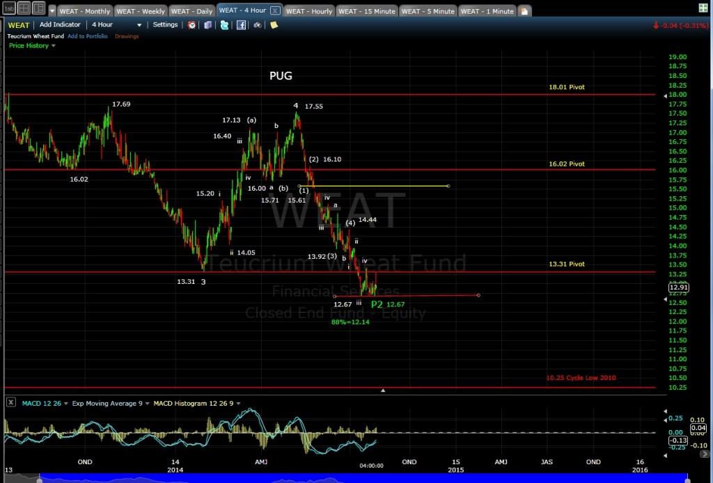 PUG WEAT 4-hr chart EOD 7-28-14