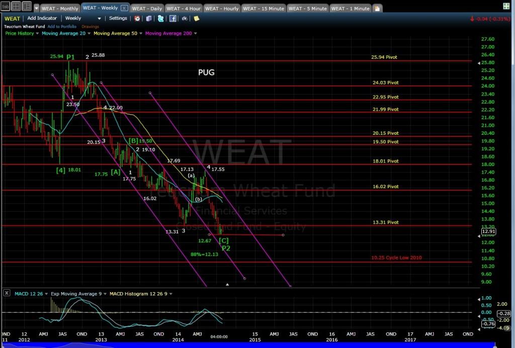 PUG WEAT weekly chart EOD 7-28-14