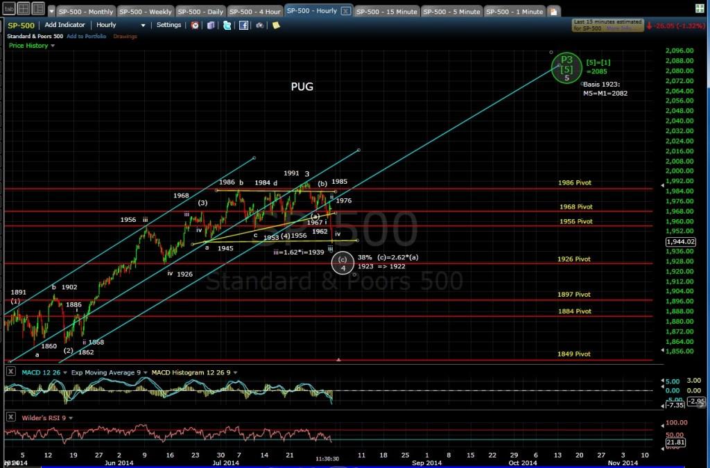 SP-500 60-min chart MD 7-30-14