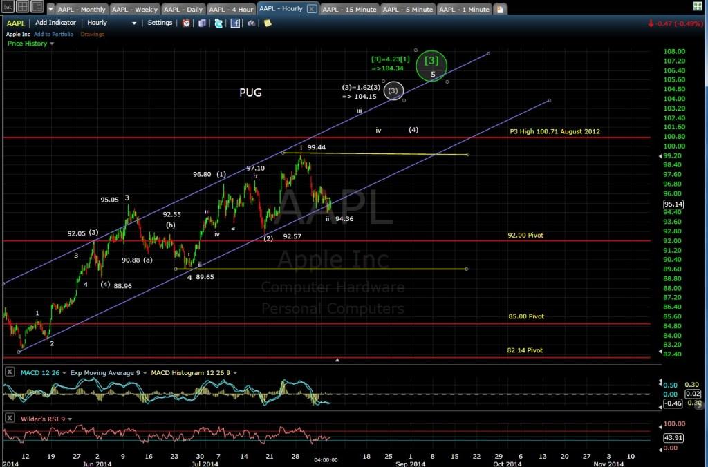 PUG AAPL 60-min chart EOD 8-5-14