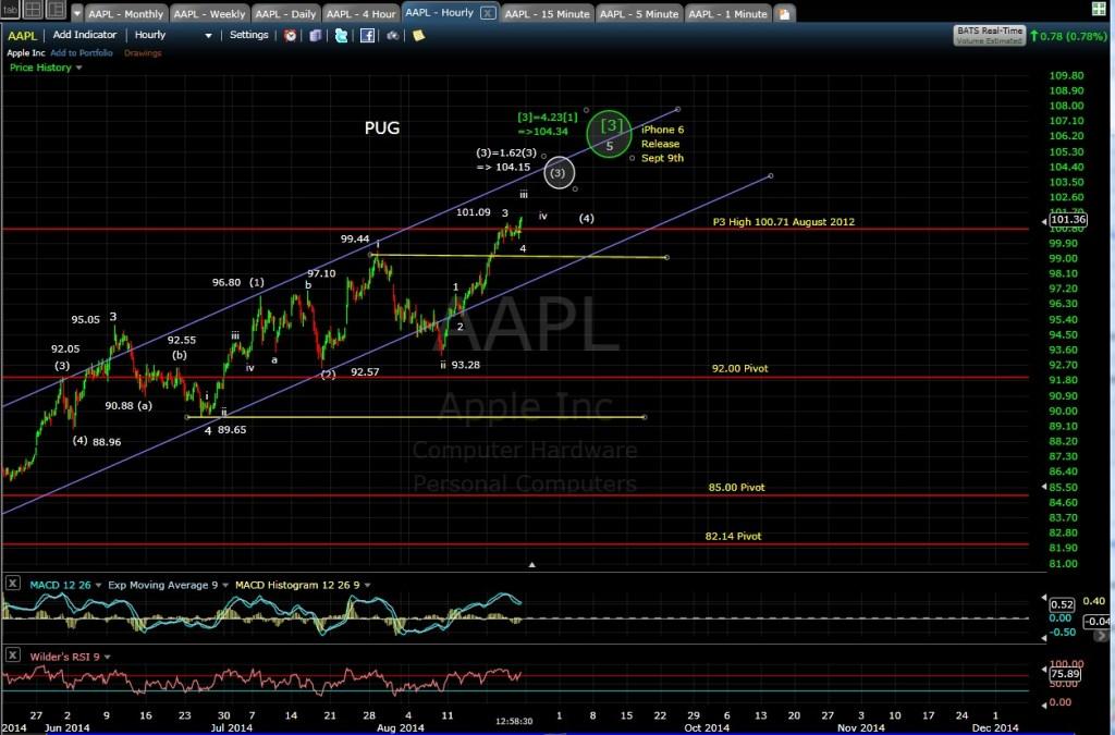 PUG AAPL 60-min chart MD 8-22-14