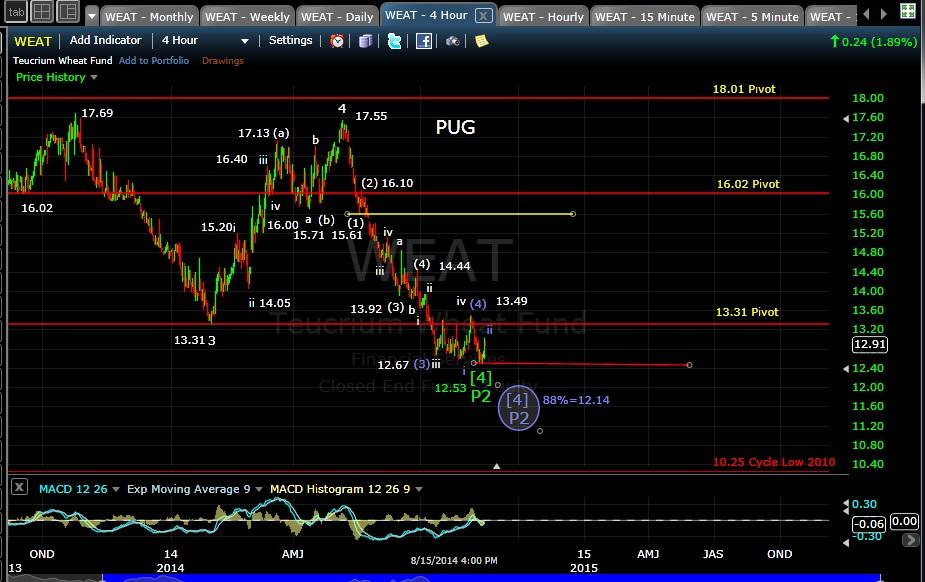 PUG CORN 4-hr chart EOD 8-15-14