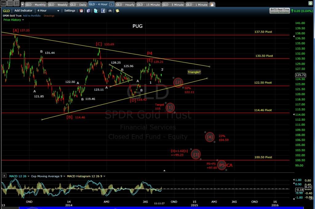 PUG GLD 4-hr chart MD 8-7-14