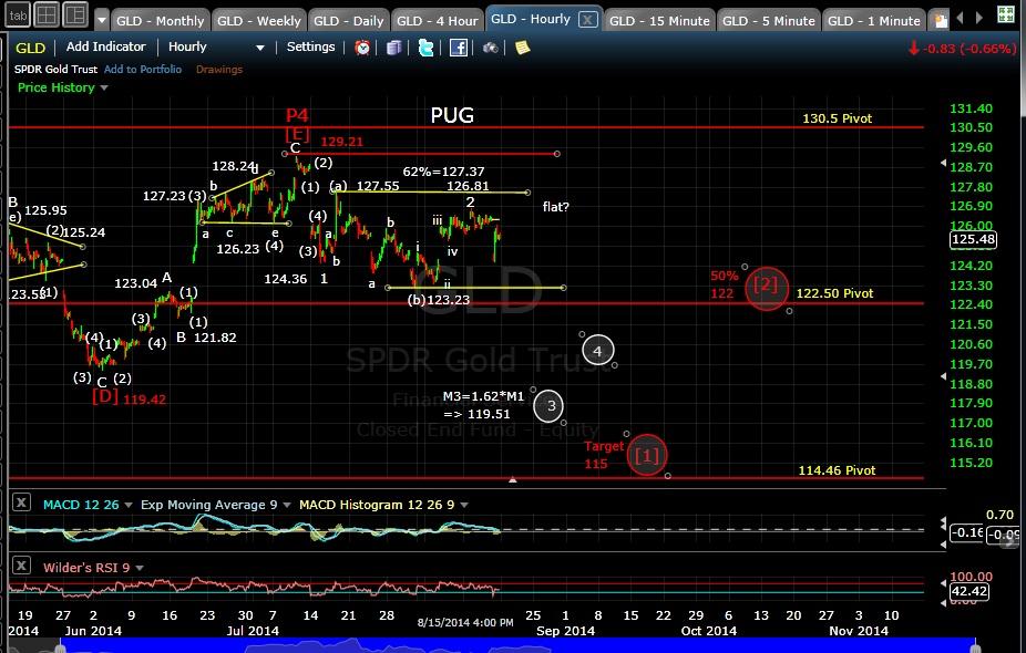 PUG GLD 60-min chart EOD 8-15-14