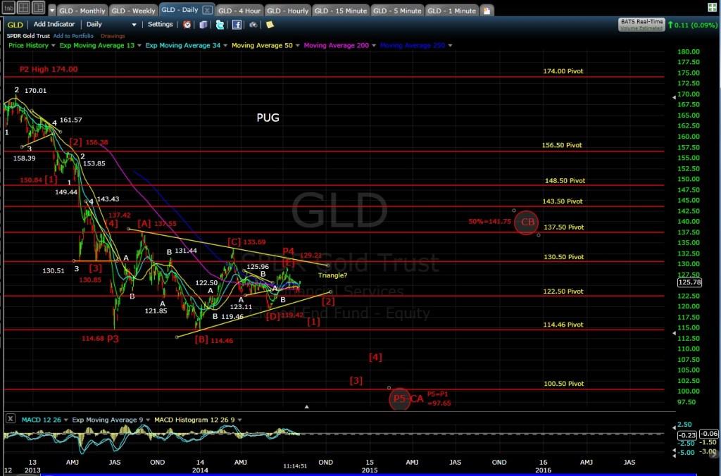 PUG GLD daily chart MD 8-7-14