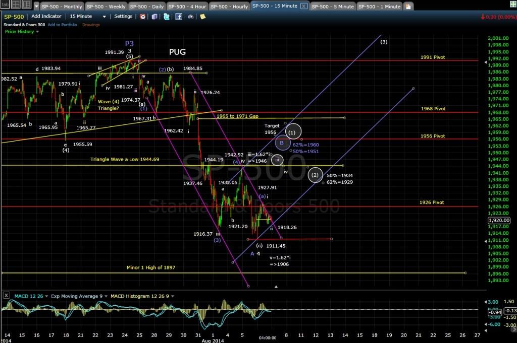 PUG SP-500 15-min chart EOD 8-6-14