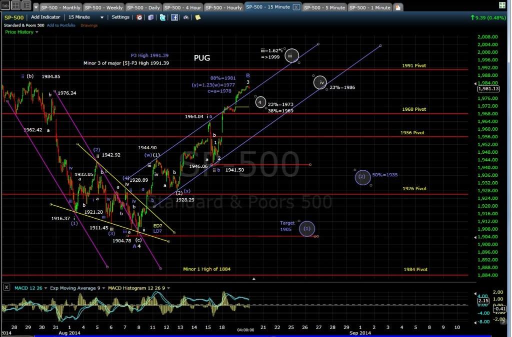 PUG SP-500 15min chart EOD 8-19-14