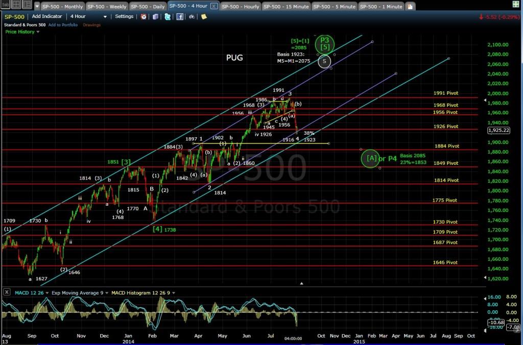 PUG SP-500 4-hr chart EOD 8-1-14