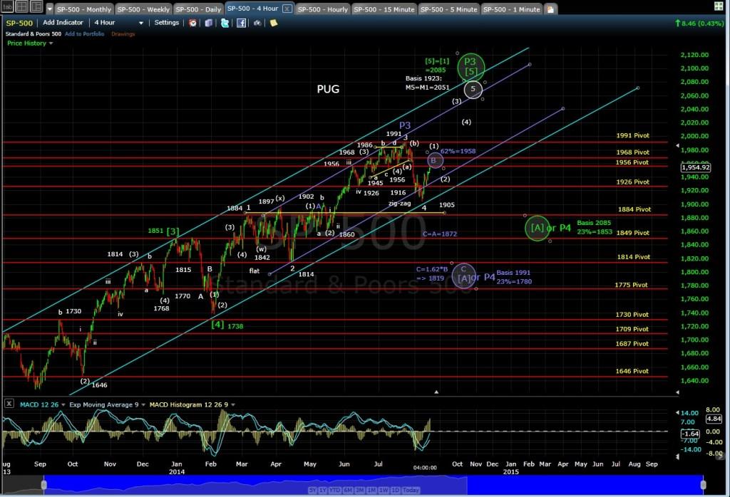 PUG SP-500 4-hr chart EOD 8-14-14