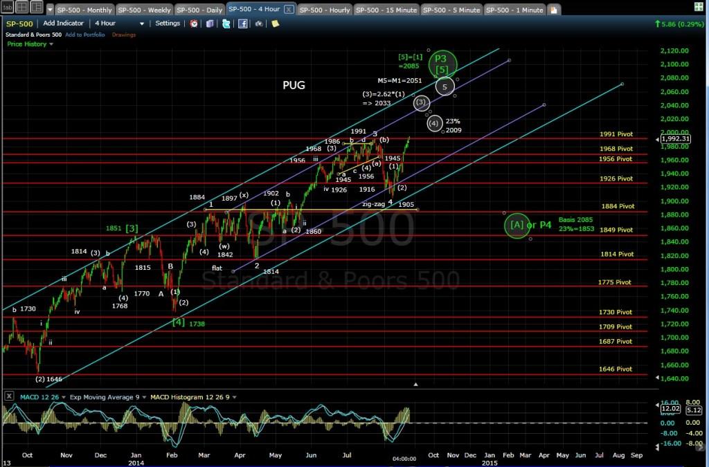 PUG SP-500 4-hr chart EOD 8-21-14