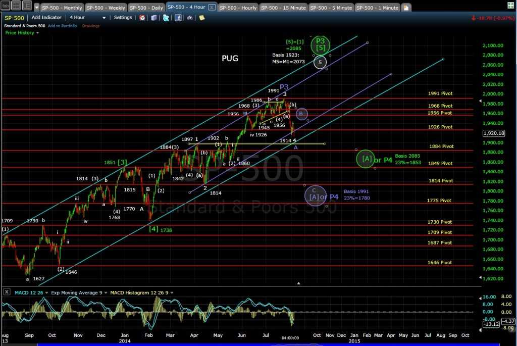 PUG SP-500 4-hr chart EOD 8-5-14