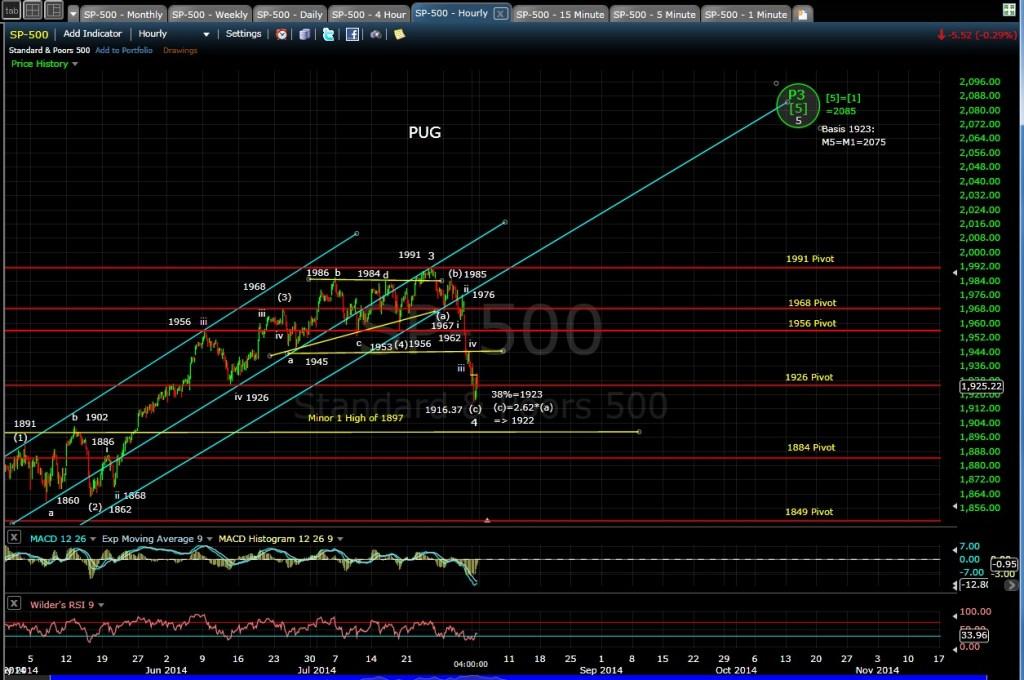 PUG SP-500 60-min chart EOD 8-1-14