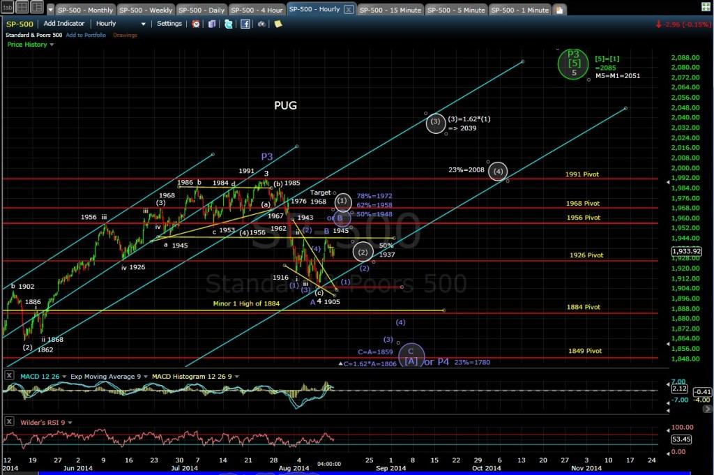 PUG SP-500 60-min chart EOD 8-12-14