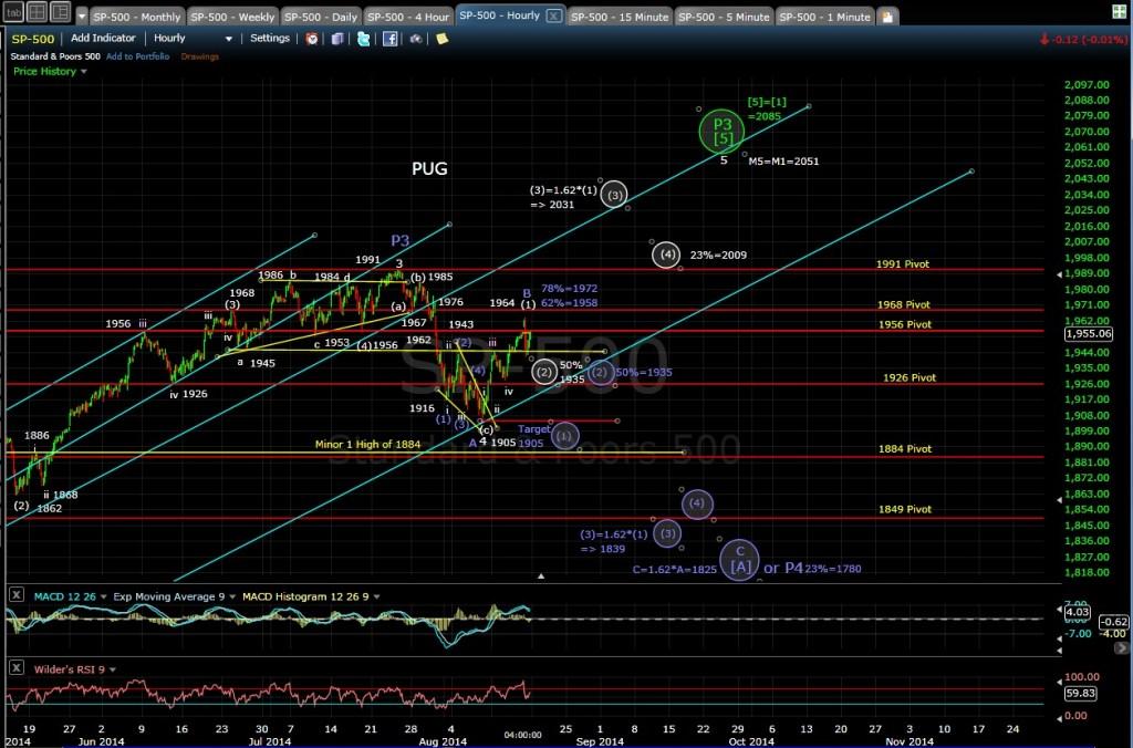 PUG SP-500 60-min chart EOD 8-15-14