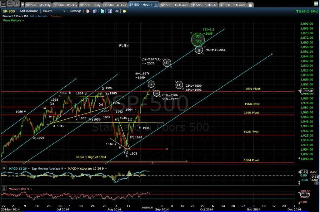 PUG SP-500 60-min chart EOD 8-21-14