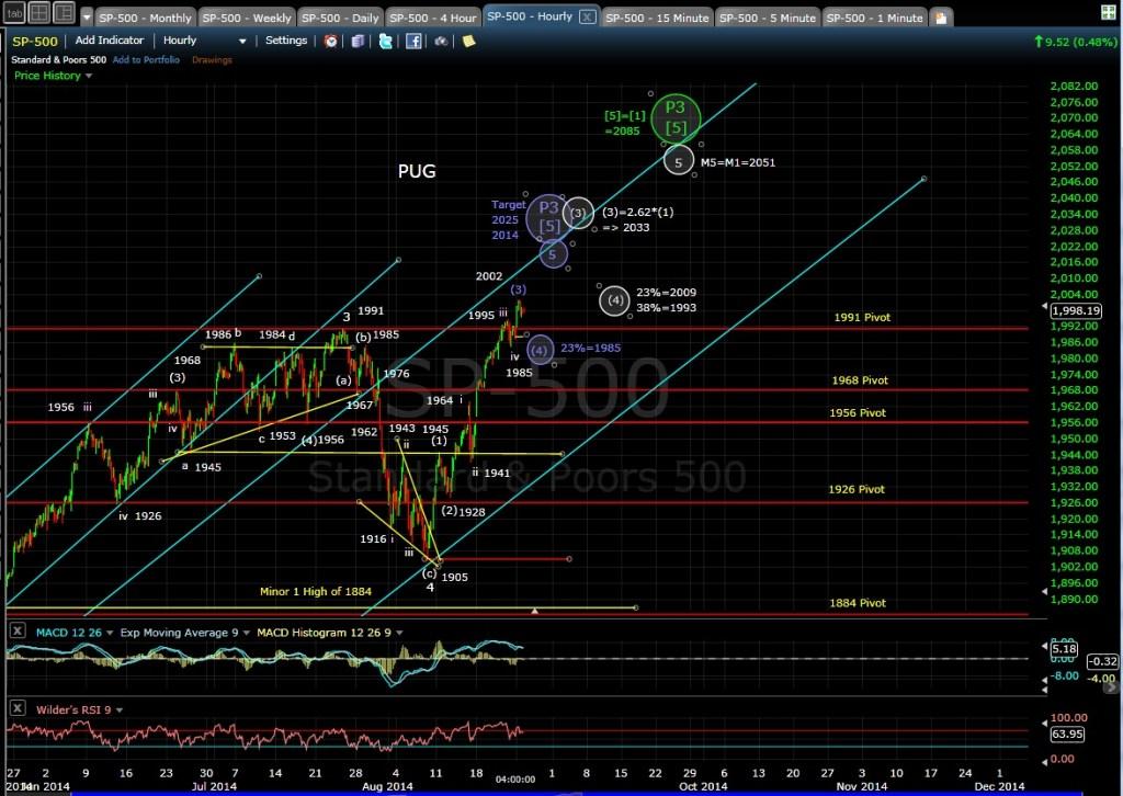 PUG SP-500 60-min chart EOD 8-25-14