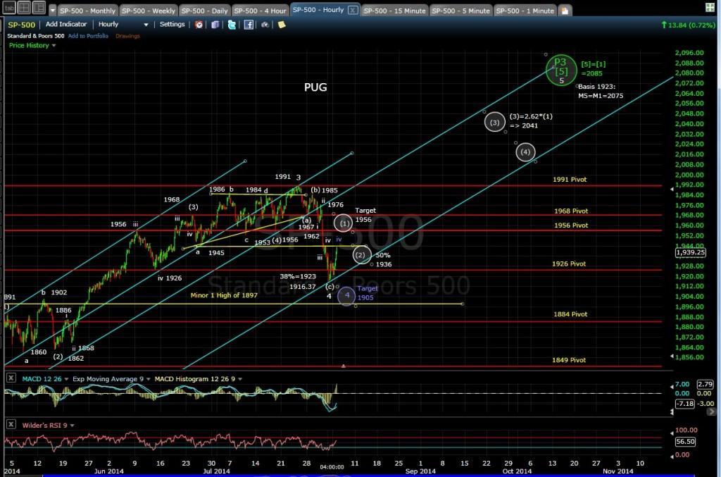 PUG SP-500 60-min chart EOD 8-4-14