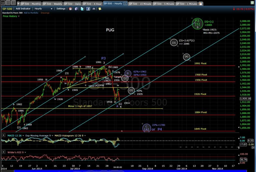 PUG SP-500 60-min chart EOD 8-5-14