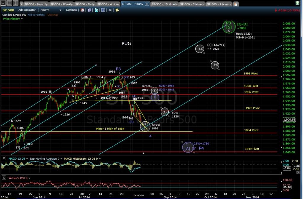 PUG SP-500 60-min chart EOD 8-7-14